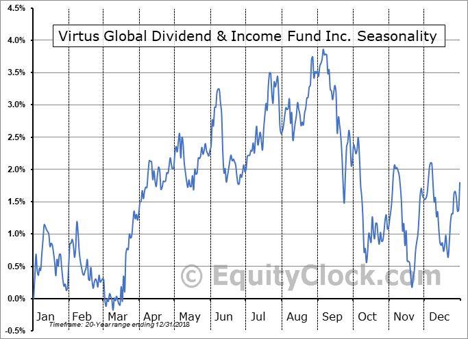 Virtus Global Dividend & Income Fund Inc. (NYSE:ZTR) Seasonal Chart