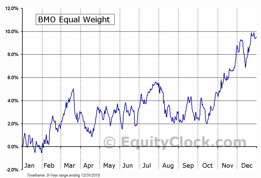 BMO Equal Weight U.S. Banks Hedged to CAD Index ETF (TSE:ZUB) Seasonal Chart