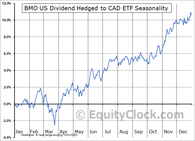BMO US Dividend Hedged to CAD ETF (TSE:ZUD.TO) Seasonal Chart
