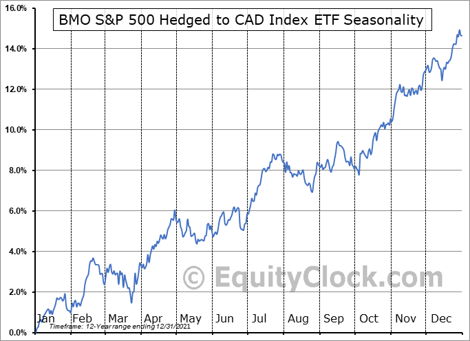 BMO S&P 500 Hedged to CAD Index ETF (TSE:ZUE.TO) Seasonal Chart