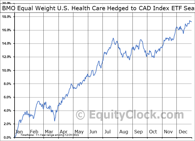 BMO Equal Weight U.S. Health Care Hedged to CAD Index ETF (TSE:ZUH.TO) Seasonal Chart