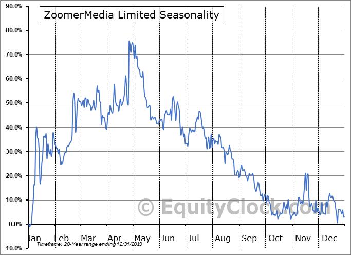 ZoomerMedia Limited (TSXV:ZUM.V) Seasonal Chart