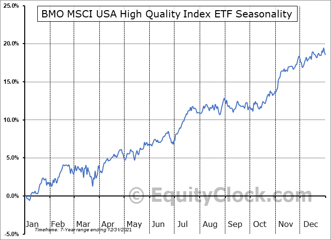 BMO MSCI USA High Quality Index ETF (TSE:ZUQ.TO) Seasonal Chart