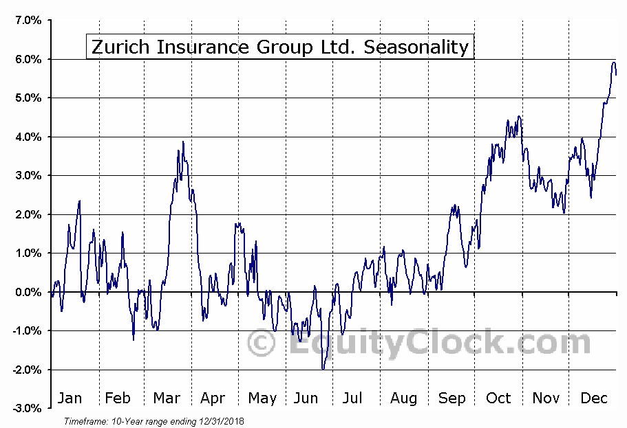 Zurich Insurance Group Ltd. (OTCMKT:ZURVY) Seasonal Chart