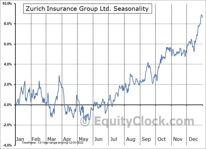 Zurich Insurance Group Ltd. (OTCMKT:ZURVY) Seasonal Chart