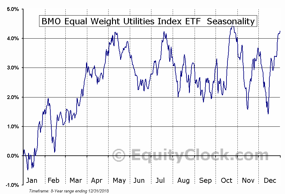 BMO Equal Weight Utilities Index ETF (TSE:ZUT) Seasonal Chart