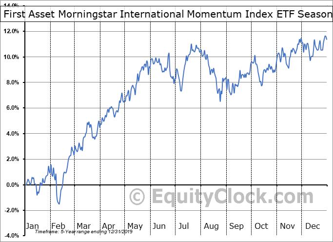 First Asset Morningstar International Momentum Index ETF (CAD Hedged) (TSE:ZXM.TO) Seasonal Chart