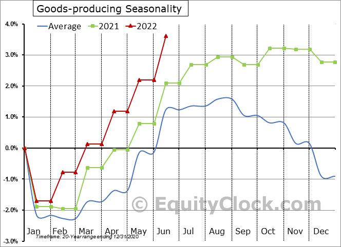 Goods-Producing Employment Seasonal Chart