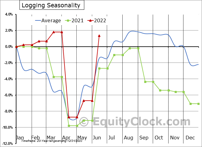 Logging Employment Seasonal Chart