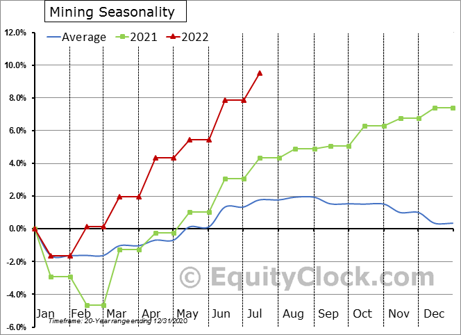 Mining Employment Seasonal Chart