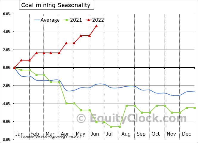 Coal mining Employment Seasonal Chart