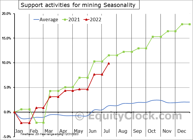 Support activities for mining Employment Seasonal Chart