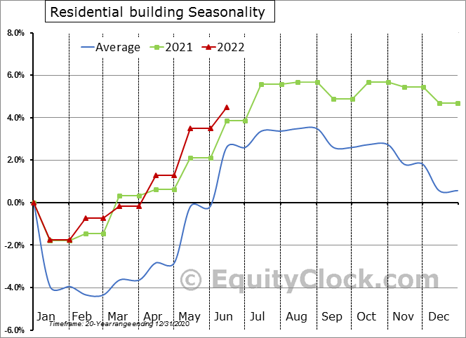 Residential building Employment Seasonal Chart
