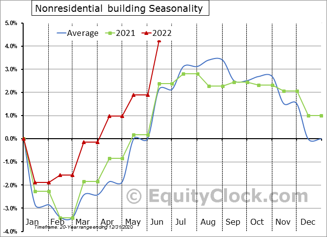 Nonresidential building Employment Seasonal Chart