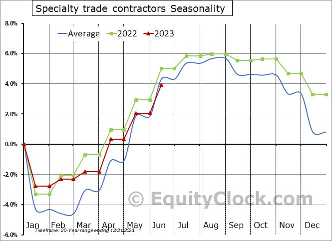 Specialty trade contractors Employment Seasonal Chart