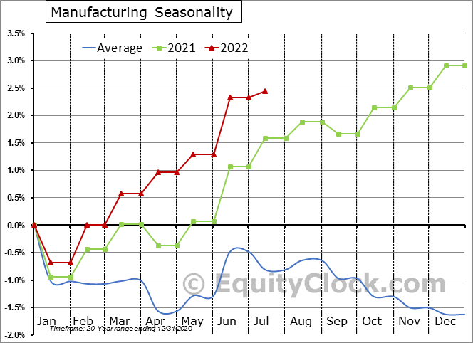 Manufacturing Employment Seasonal Chart