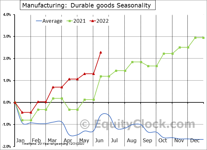 Manufacturing: Durable goods Employment Seasonal Chart