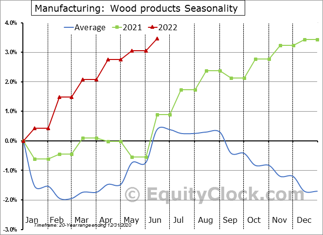 Manufacturing: Wood products Employment Seasonal Chart