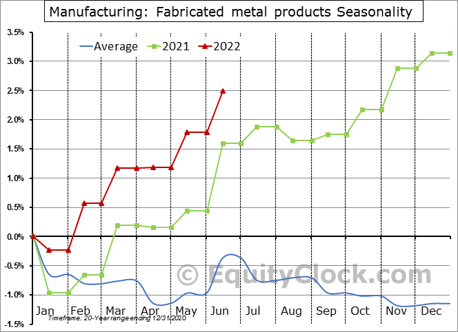 Manufacturing: Fabricated metal products Employment Seasonal Chart