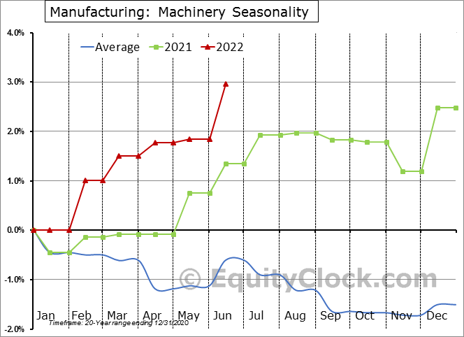 Manufacturing: Machinery Employment Seasonal Chart