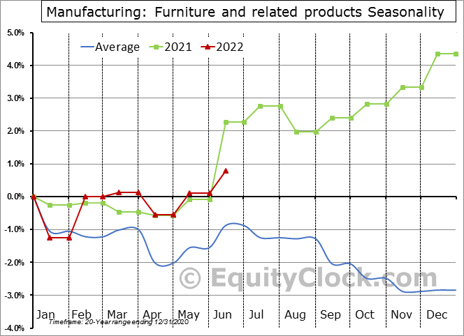 Furniture and related products Employment Seasonal Chart