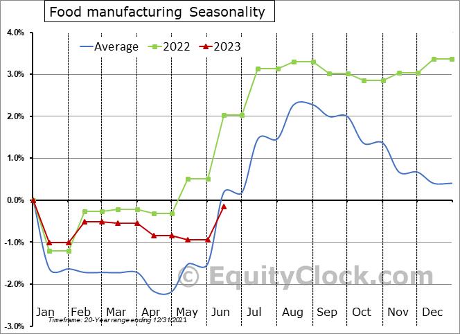 Food manufacturing Employment Seasonal Chart