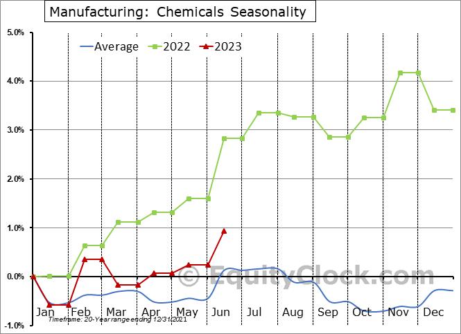 Chemicals Employment Seasonal Chart