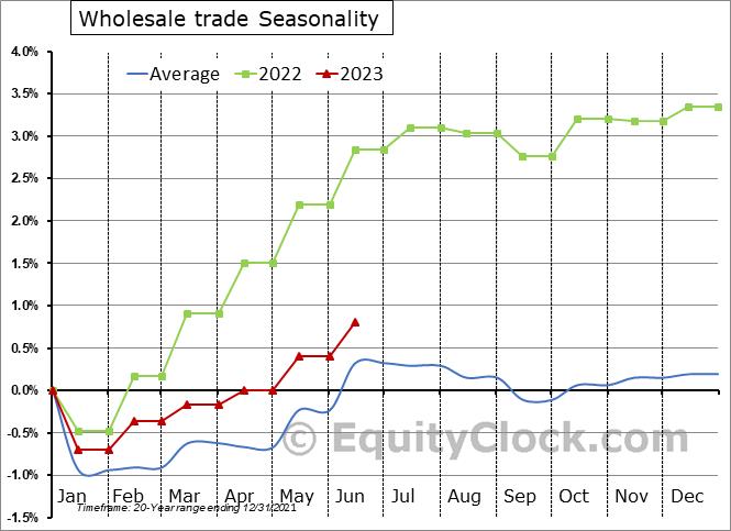 Wholesale trade Employment Seasonal Chart