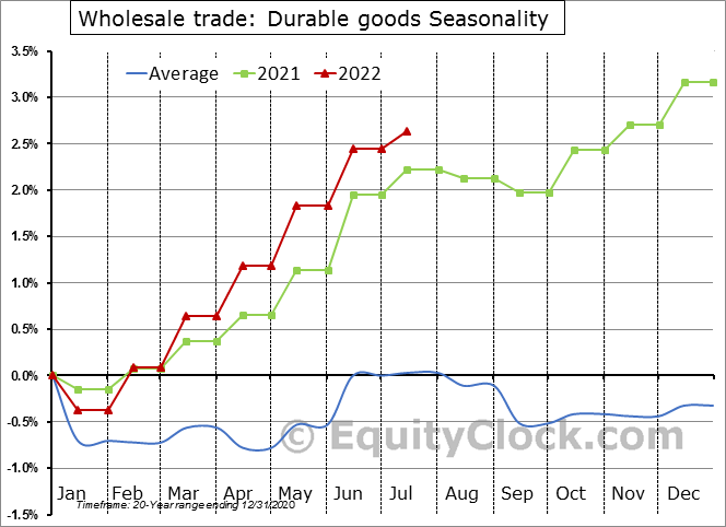 Wholesale Trade: Durable goods Employment Seasonal Chart