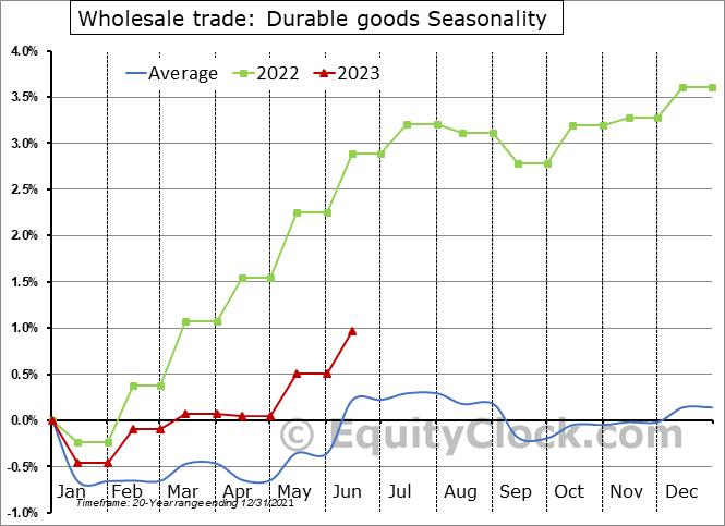 Wholesale Trade: Durable goods Employment Seasonal Chart