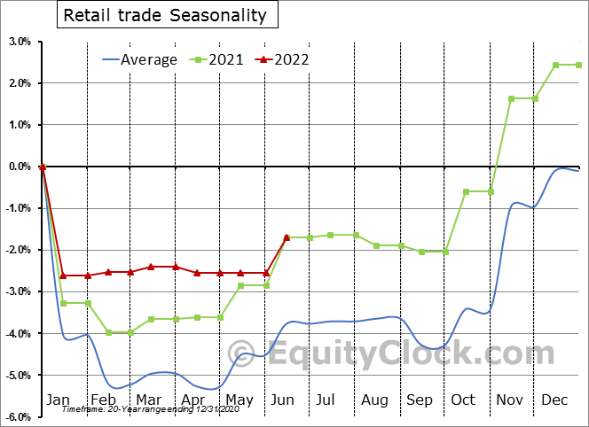 Retail trade Employment Seasonal Chart