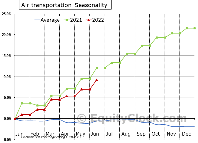 Air Transportation Employment Seasonal Chart