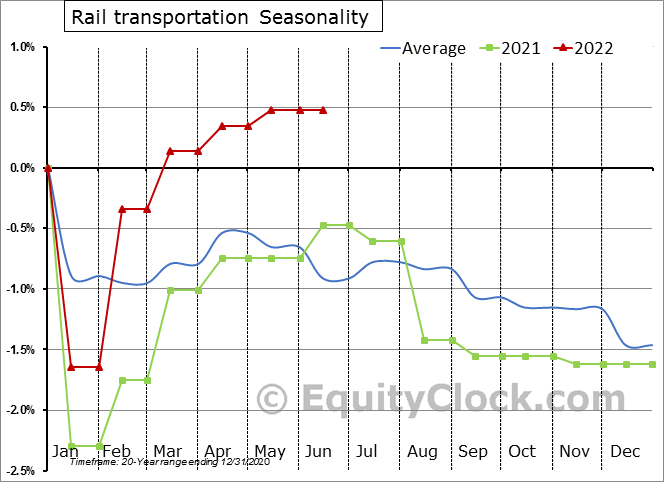 Rail Transportation Employment Seasonal Chart