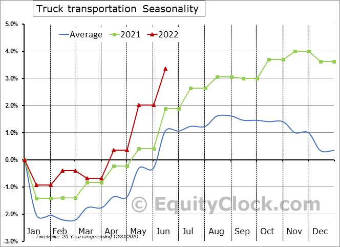 Truck Transportation Employment Seasonal Chart