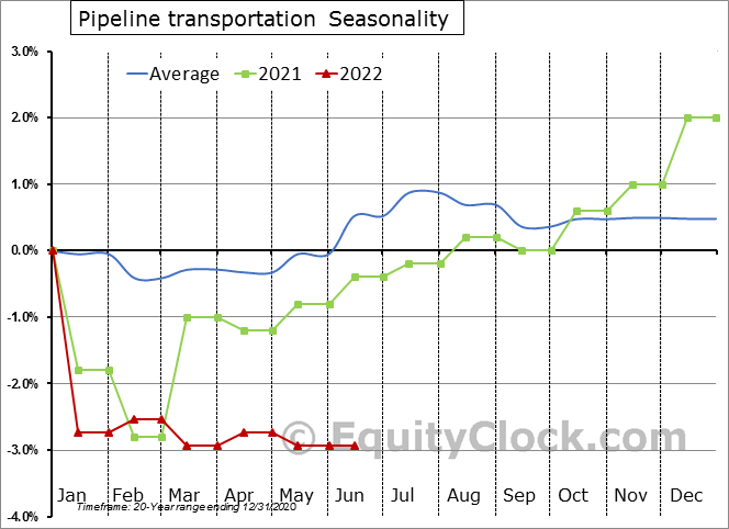 Pipeline Transportation Employment Seasonal Chart