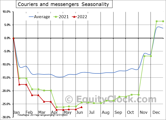 Couriers and messengers Employment Seasonal Chart
