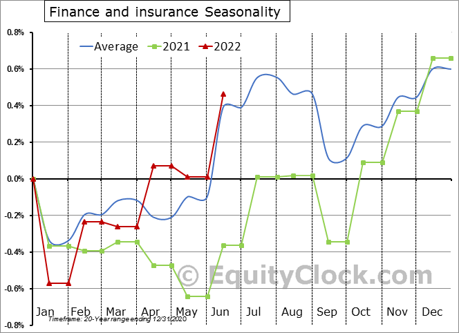 Finance and Insurance Employment Seasonal Chart