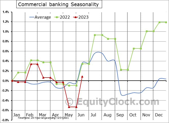 Commercial Banking Employment Seasonal Chart