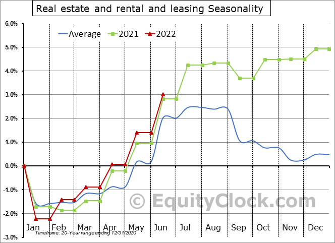 Real Estate and Rental and Leasing Employment Seasonal Chart