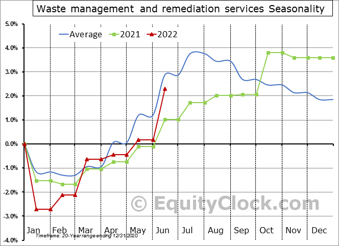 Waste Management and Remediation Services Employment Seasonal Chart