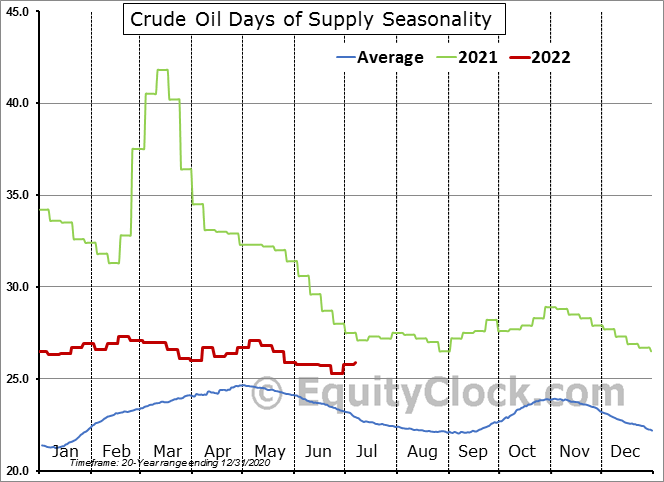 U.S. EIA Weekly Petroleum Status Report