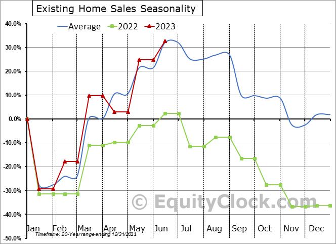 U.S. Existing Home Sales