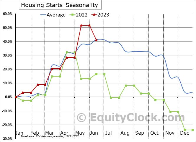 U.S. Housing Starts