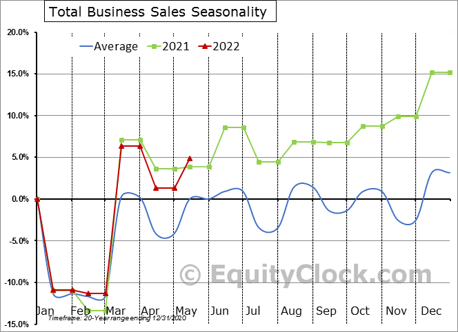 U.S. Business Inventories and Sales