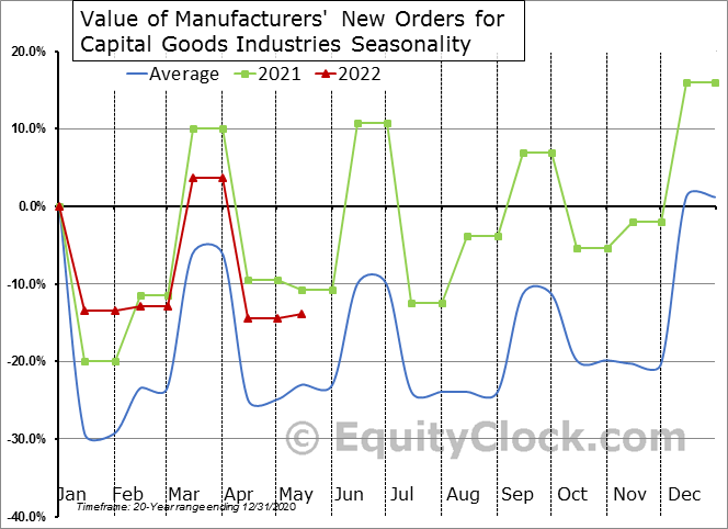 U.S. Durable Goods Orders