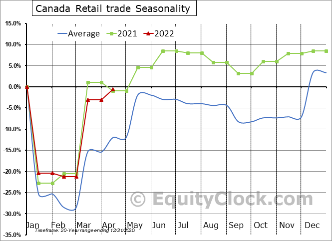 Canada Retail Trade (Sales)