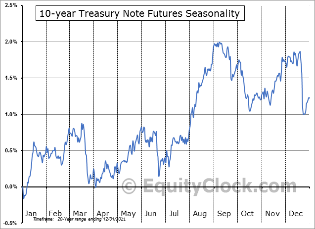 10 Year U.S. Treasury Notes Futures (TY) Seasonal Chart