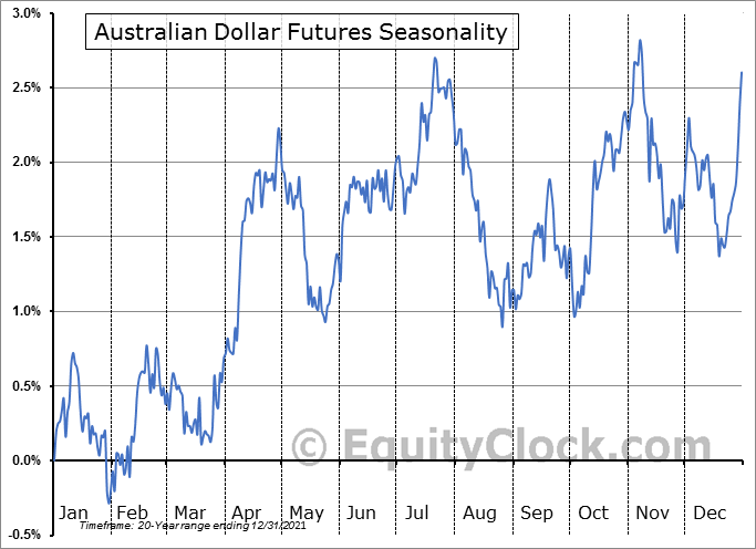 Australian Dollar Futures (AD) Seasonal Chart
