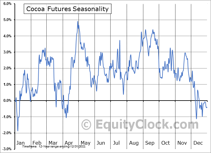 Cocoa Futures (CC) Seasonal Chart