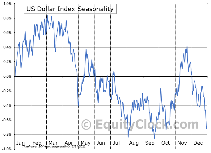 U.S. Dollar Index Futures (DX) Seasonal Chart